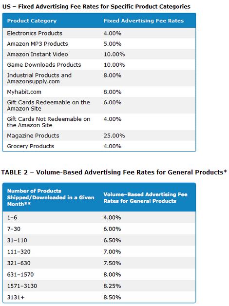 amazon affiliate program compensation or payment details