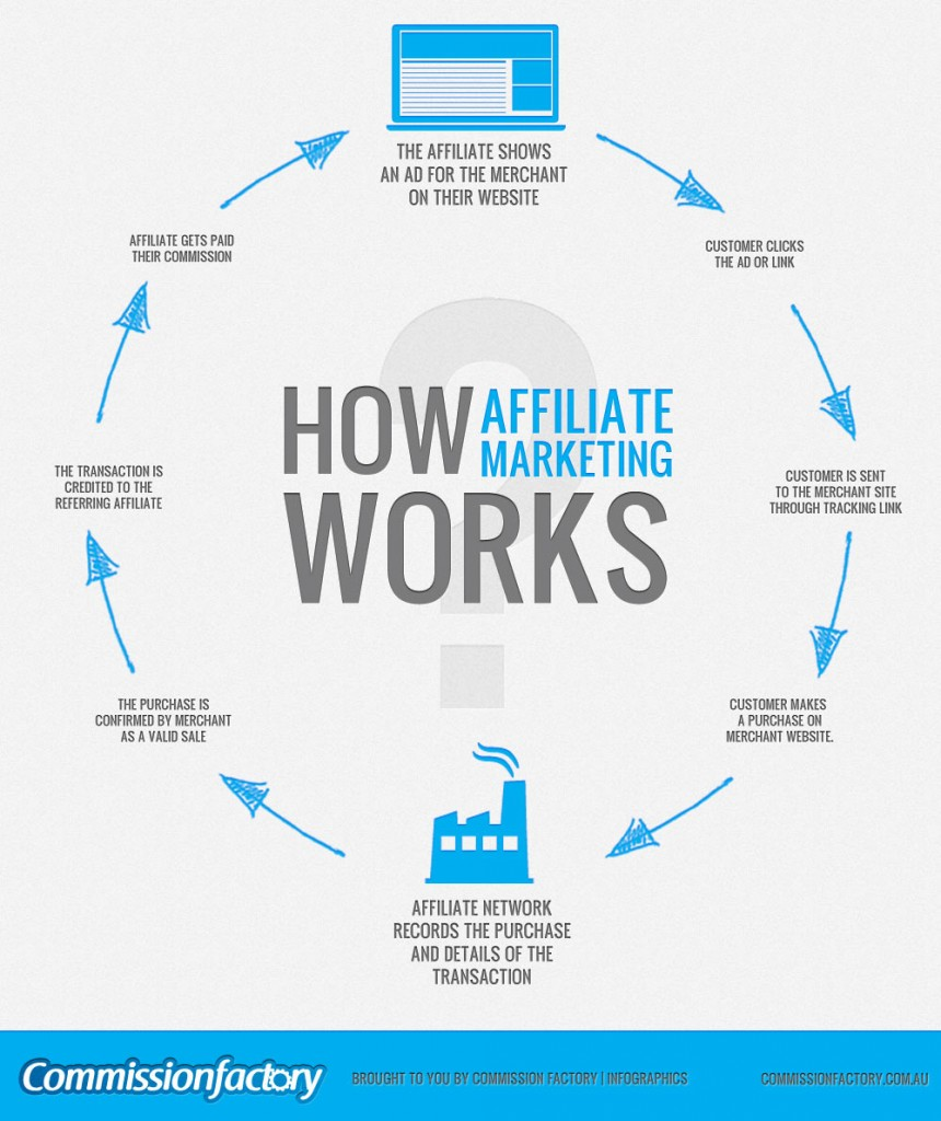 inforgraphic on how affilite marketing works