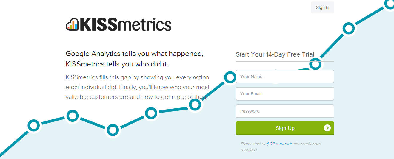 kiss metrics call to action
