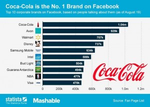 10 Most Engaged Brands Facebook