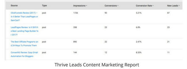 The Single Strategy To Use For Optinmonster Vs Leadpages