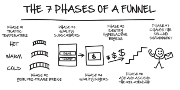DotComSecrets - 7 Phases of A Funnel