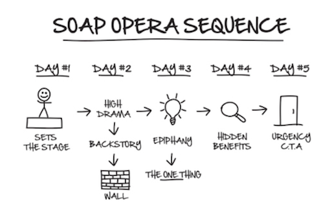 basic soap opera sequence