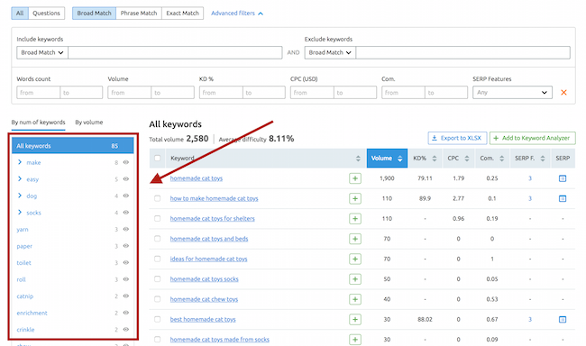 SEMRush keyword magic