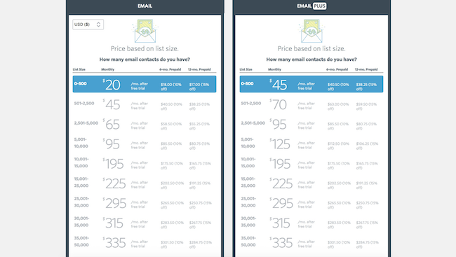 Constant Contact pricing chart