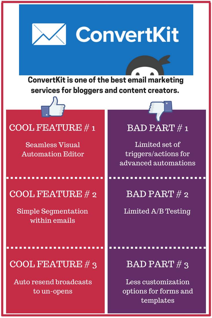 ConvertKit Review on SmartBusinssTrends.com
