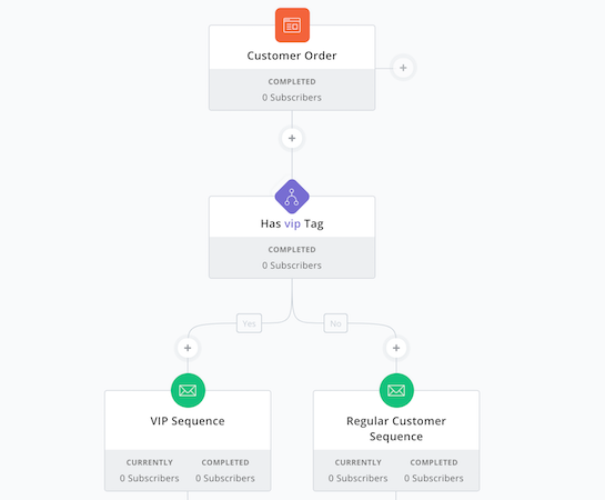 ConvertKit automation conditionals