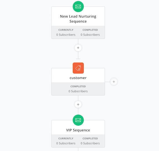 ConvertKit automation events