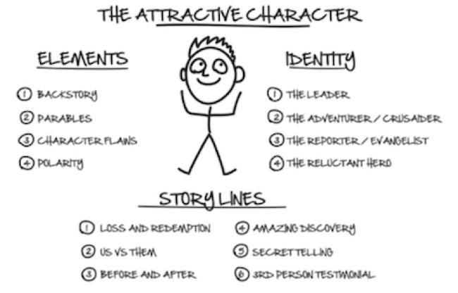 Expert Secrets Attractive Character