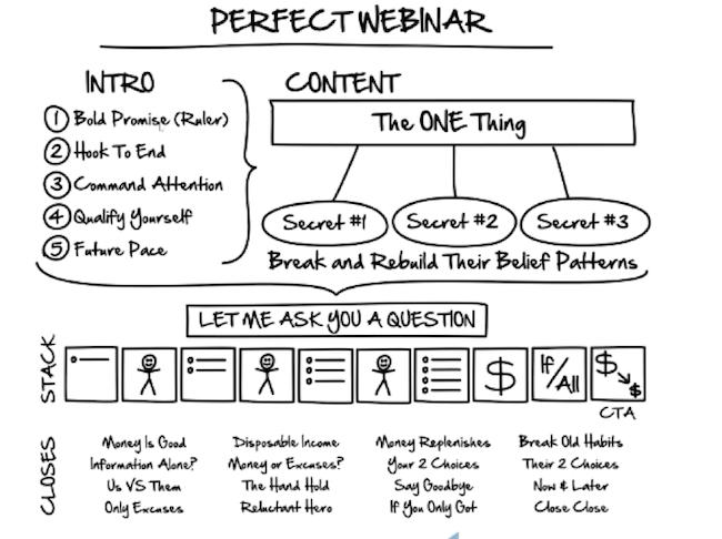 Expert Secrets - Perfect Webinar