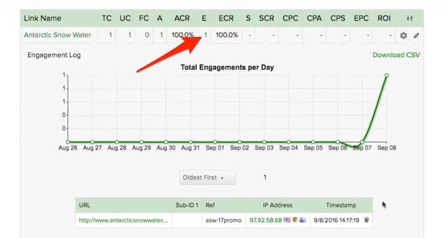 ClickMagick stats drilldown