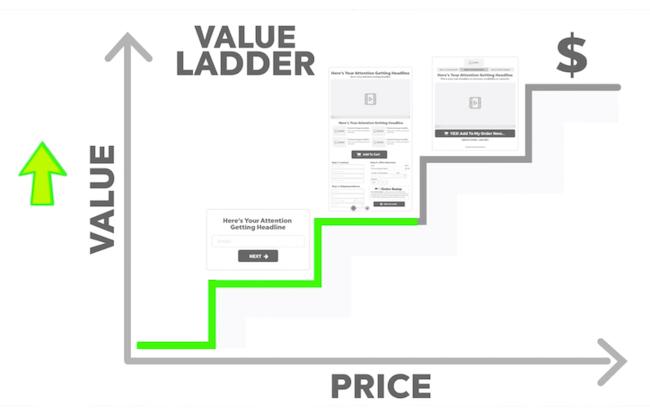 Legendary Value Ladder