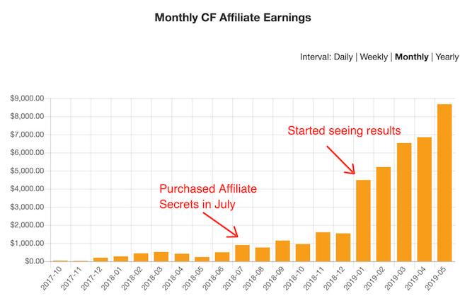 CF Affiliate Earnings
