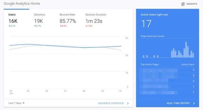 Site metrics in Google Alalytics