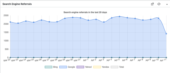 Organic traffic according to WP Statistics