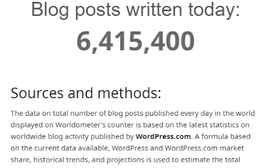 Blog Posts Published Per Day