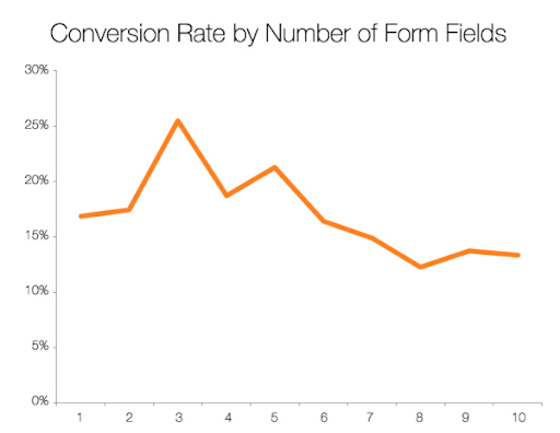 Email Conversion Rate Graph